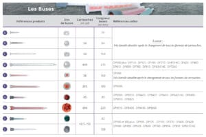 Tableau gamme buses EPX - by-pixcl.com